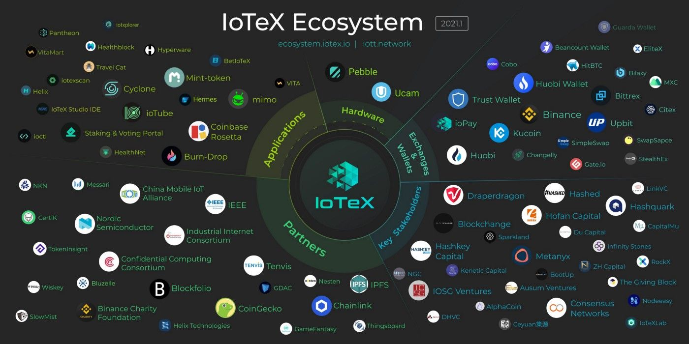 Iotex ecosystem of products, services, and partners